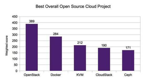Most popular open-source cloud projects of 2014 | ZDNet | Linux and Open Source | Scoop.it