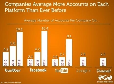 [Etude] Réseaux sociaux et grandes marques : 8 chiffres ou tendances à retenir pour 2012   active content   Scoop.it
