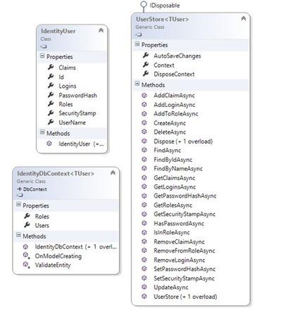 ASP.NET Identity with the Entity Framework | .NET Development | Scoop.it