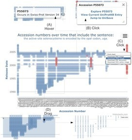 PLOS ONE: Can Inferred Provenance and Its Visualisation Be Used to Detect Erroneous Annotation? A Case Study Using UniProtKB | wheat bioinformatics | Scoop.it