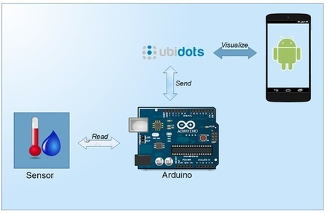 Internet of things project: Connect Arduino to Ubidots and Android - Part 1 | Surviving with Android | Scoop.it
