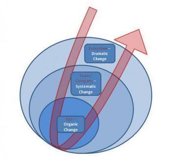 DRH 3.0 : rythme, changement et alignement culturel | Le Cercle Les Echos | Politiques RH Handicap Diversité Senior | Scoop.it