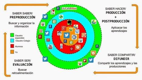 EnREDar te ayuda a aprender: Simplifica y controla tu vida en internet, PLE docente y de aula | competencias digitales | Scoop.it
