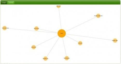 InstaGrok, aprende buscando y relacionando información | Utilidades TIC para el aula | Scoop.it