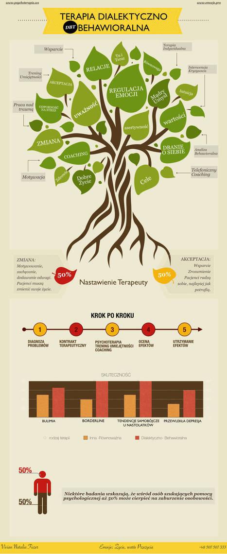 Dialektyczno-Behawioralna | borderline, depresja, nerwica, uzależnienia | Therapy | Scoop.it