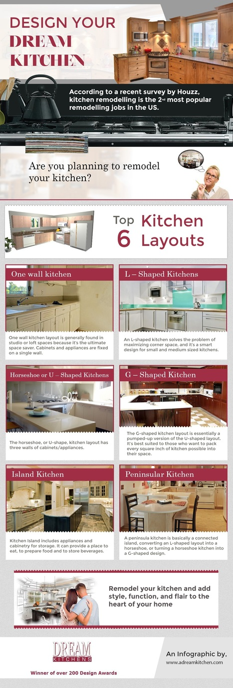 An Infography on Top Trending Kitchen Styles | Infographic Collection | Scoop.it