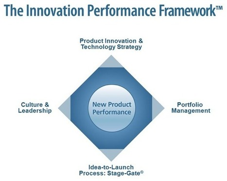 Creating Innovation Value: Four Key Drivers to Success | Innovation and the knowledge economy | Scoop.it