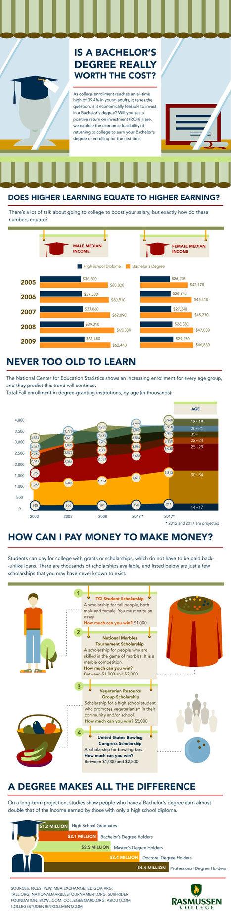¿Merece la pena una licenciatura? #infografia #infographic#education | Educación a Distancia y TIC | Scoop.it