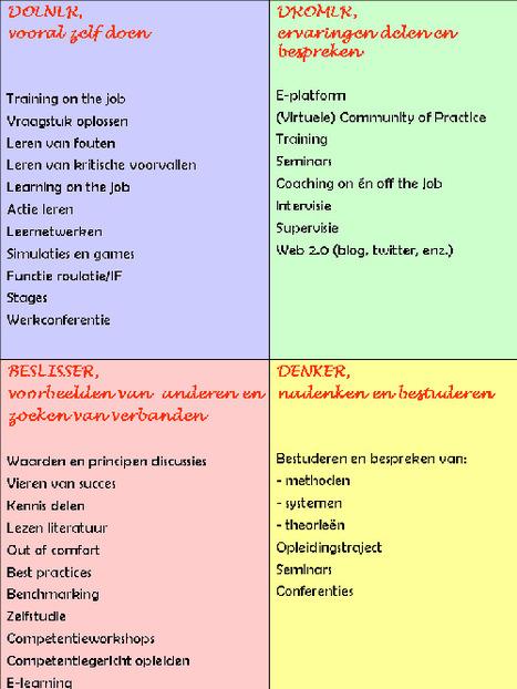 leerstijl « Workshop & Zo | learning and reading styles | Scoop.it