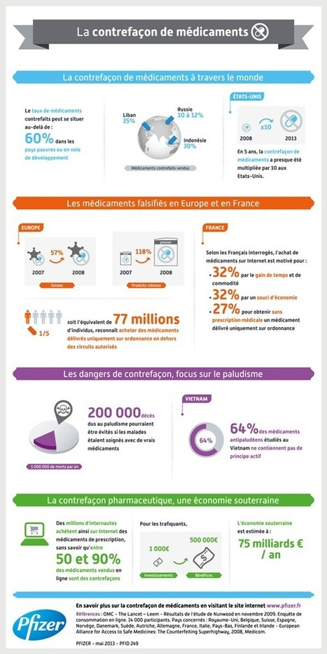 médicaments | Buzz e-sante, le blog du digital santé | E-pharmacie | Scoop.it