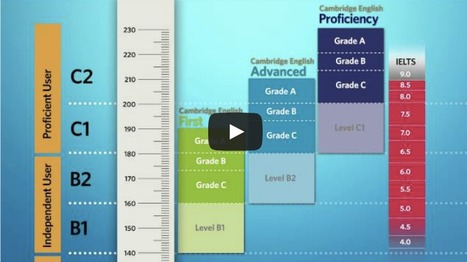 Cambridge English Scale The future of results reporting | Cambridge English | English Language Teaching | Scoop.it