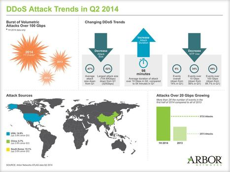 DDOS Trends in Q2'14 | InterVision Blog | Scoop.it