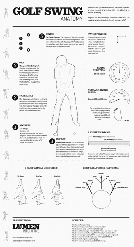 Infographics | Xarxes socials | Scoop.it