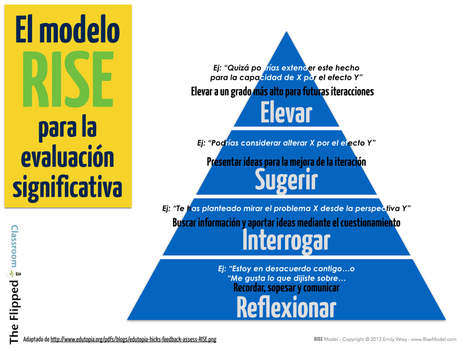El modelo RISE para la evaluación significativa | The Flipped Classroom | Contenidos educativos digitales | Scoop.it