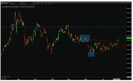 Gold Breaking Out on Fed Comments - Minyanville.com | NYL - News YOU Like | Scoop.it