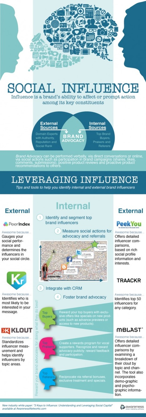 Infographic: Leveraging Social Influence - Infographics Archive | Influence et contagion | Scoop.it