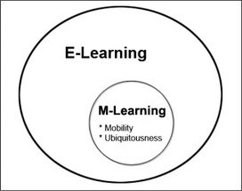 """E-Learning Certificate Program: Snack Learning"""" and Other Mobile Learning Trends 
