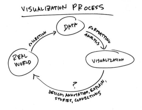 Shorten the Visualization Path Back to Reality | Visual Thinking | Scoop.it