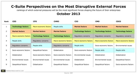 Chart/table from: C-Suite Execs Rank The Most Disruptive External Forces Shaping Their Enterprises | Think Oranges. | Scoop.it