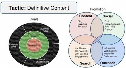 Content Marketing & Promotion To Drive Quality Links | Conetica | Scoop.it