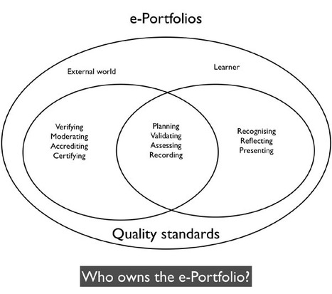 ePortfolios, who owes them?by Graham Attwell Pontydysgu – Bridge to Learning - Educational Research | E-Portfolio | Scoop.it