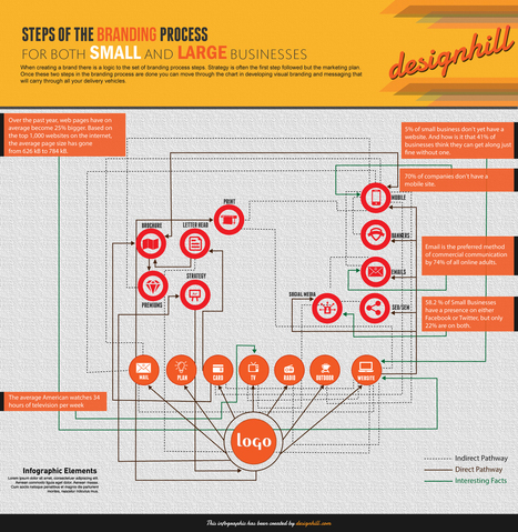 Steps of the branding process for both small and large business | Designhill | Scoop.it