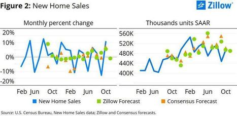 November Home Sales Forecast: The Housing Recovery's Extended Adolescence   Real Estate Plus+ Daily News   Scoop.it