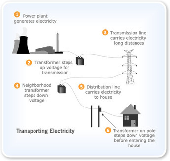 What is Energy: How Electricity Flows from Power Stations to Us | Electricity Stage 3 | Scoop.it