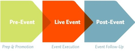 How Can You Leverage Marketing Automation at Events? | Digital Marketing | Scoop.it
