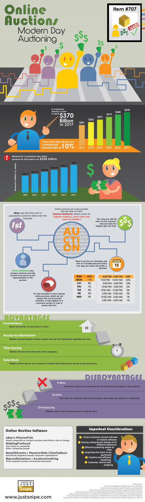 Online Auctions: Modern Day Auctioning | Infographics | Scoop.it