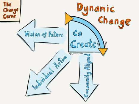Change Curve: The Dynamic Change Process [Part 3] – Co-Creating Change | Julian Stodd's Learning Blog | DigitalLiteracies | Scoop.it