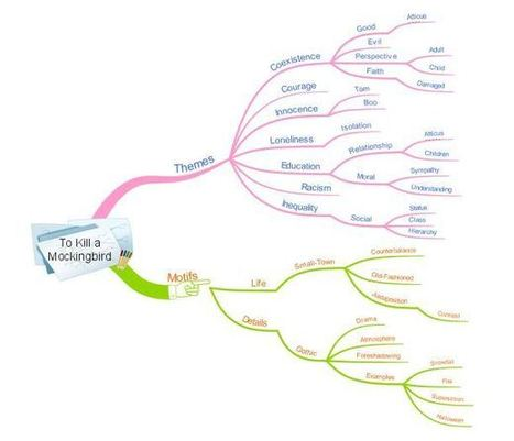 Mind Mapping for Pre and Post-Assessment | Effective Teaching Strategies | Scoop.it