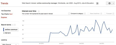 The Emerging Online Community Management Professional | Duo Consulting | Community Managers keeping it sane | Scoop.it