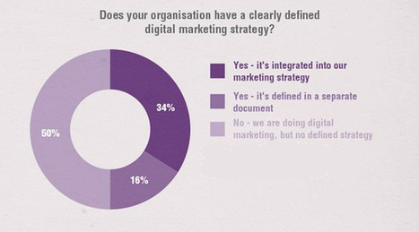 50% of Marketers Don't Have a Content Strategy - Digital Marketing Research - Bristol Strategy, Inc. | Digital Strategy | Scoop.it