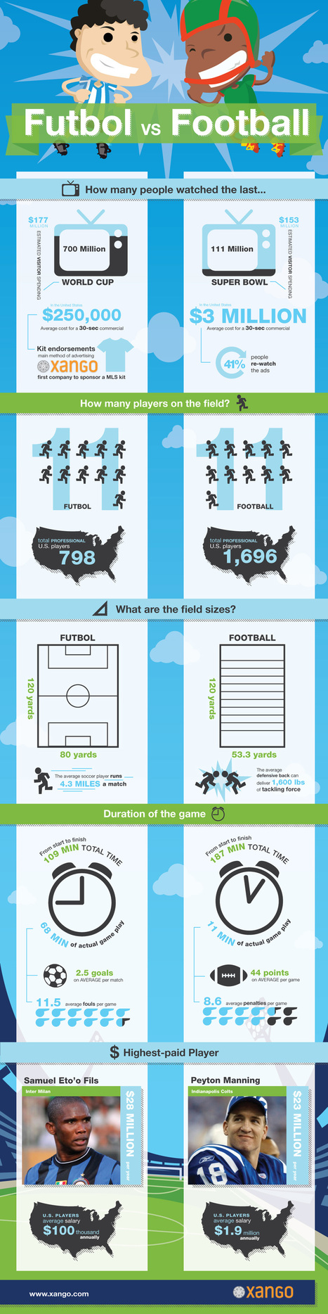 Which Sports You like to Watch as Favorites: Soccer vs Football | All Infographics | All Infographics | Scoop.it