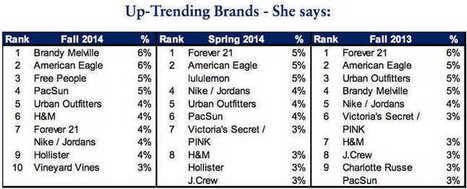 Come Instagram contribuisce al successo di un Brand | Social media culture | Scoop.it