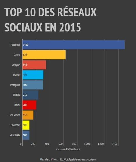 Chiffres réseaux sociaux - 2015 | Informatique Professionnelle | Scoop.it