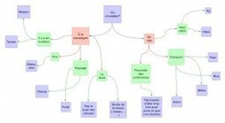 Travailler l'argumentation avec les cartes heuristiques | Classemapping | Scoop.it