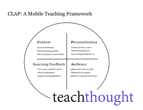 Making The Shift To Mobile-First Teaching - TeachThought | Tecnologia Instruccional | Scoop.it