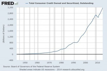 The United States Of Debt: Total Debt In America Hits A New Record High Of Nearly 60 Trillion Dollars   Zero Hedge   The Coming Collapse   Scoop.it
