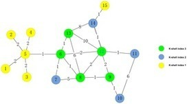 A Bio-Inspired Methodology of Identifying Influential Nodes in Complex Networks | Social Foraging | Scoop.it