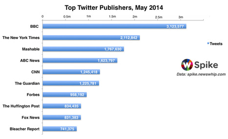 The Biggest Twitter Publishers of May 2014 | BCC Research a market research company. | Scoop.it