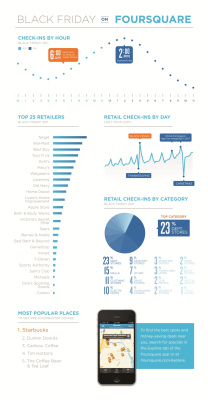 Black SOCIAL Friday: Where will you be checking-in?[COOL #SMM Infographics]   Ecom Revolution   Scoop.it