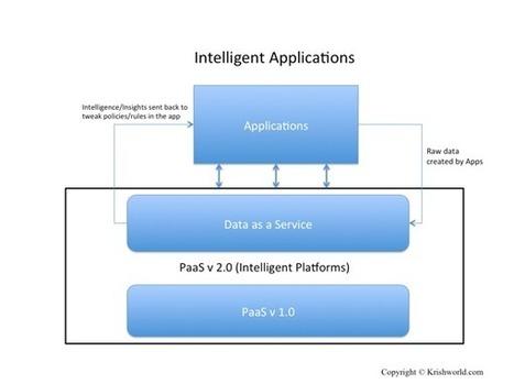 PaaS Pivot: Big Data At The Core Of Platform Services | Big Data Venture Capital | Scoop.it