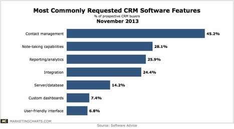 Whats on the CRM Buyers Wish List? - MarketingCharts | #TheMarketingAutomationAlert | HLK CRM & Insurance News | Scoop.it