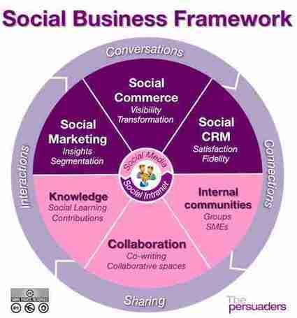 Les 3 étapes de l'évolution digitale de votre entreprise | Prionomy | Scoop.it
