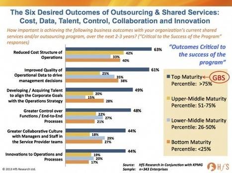 2014 shared services and outsourcing outlook Part II: Why GBS will not be bullsh*t | The Digital Age | Scoop.it