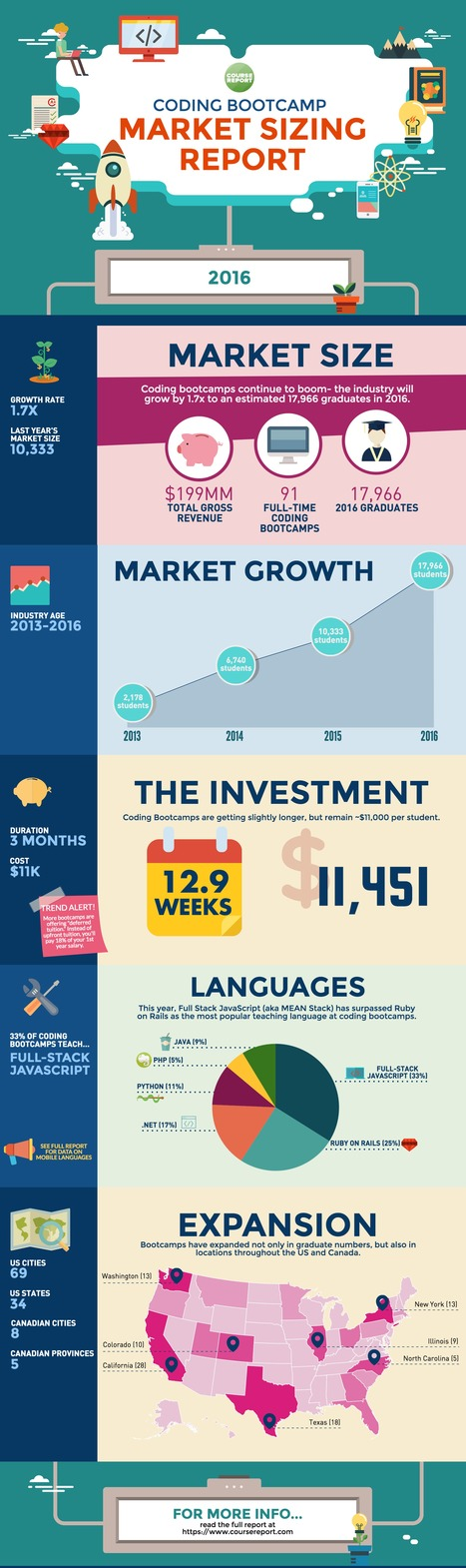 "Infographie : ""2016 Coding Bootcamp Market Size Study"" 