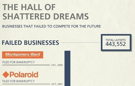 No Business is Too Big to Fail: Sobering Stats on #BusinessFailures [INFOGRAPHIC] | Social Media Today | # Reload Strategy! Content & Web Strategy | Scoop.it
