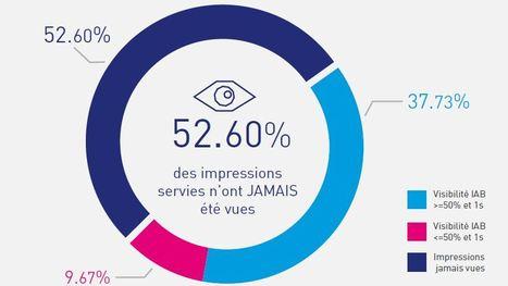 En France 52,6% des impressions publicitaires servies n'ont pas été vues (infographie) | eTourisme institutionnel | Scoop.it